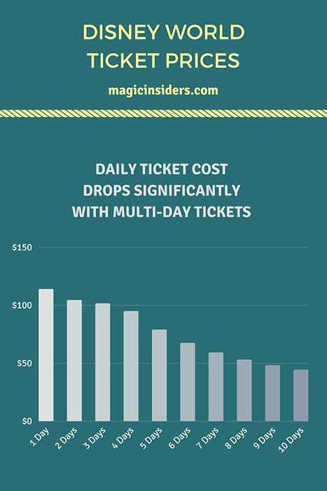 disney world ticket comparison