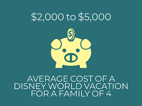 average cost disney world vacation family of four